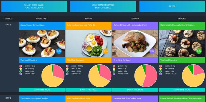 8 Week Custom Keto Diet Review